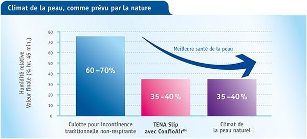 Protection à respiration active TENA pour une peau saine