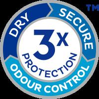 TENA Discreet bietet Dreifachschutz vor Auslaufen, Feuchtigkeit und Gerüchen