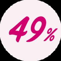 49 % naisista ei tee lantionpohjalihasten harjoituksia, koska he eivät muista tehdä niitä