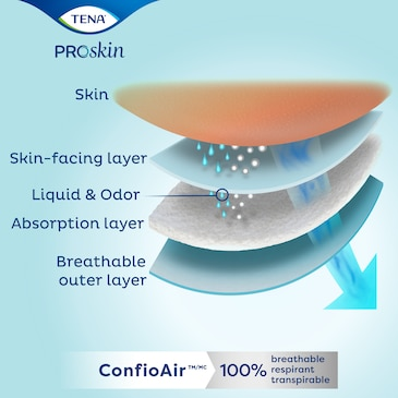 TENA ProSkin™ with ConfioAir® 100% Breathable Technology