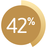 Graphic showing 42%