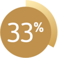 Graphic showing 33%