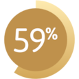 Graphic showing 59%