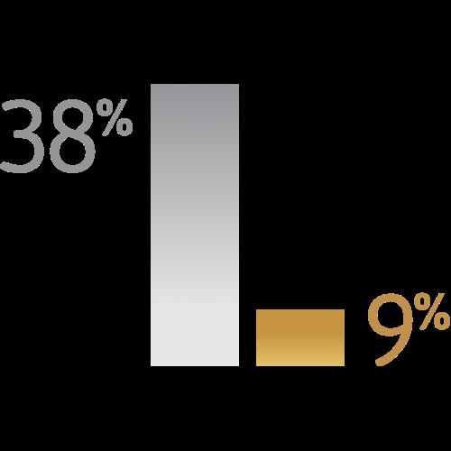 A bar graph showing 38% versus 9%.