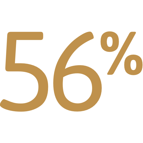 Graphic showing 56%
