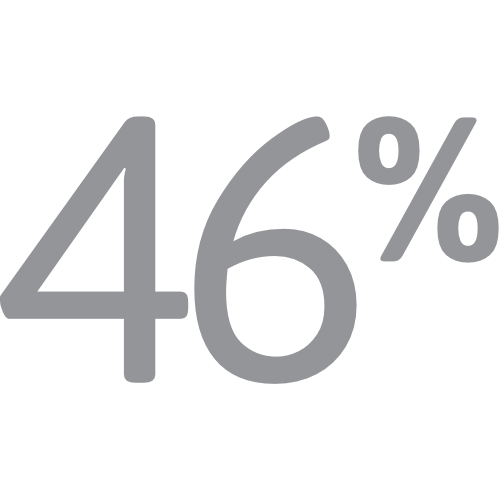 Graphic showing 46%