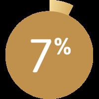 Grafik zeigt 7 %.