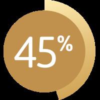 Grafik zeigt 45 %.