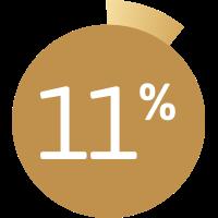 Graphique montrant 11%