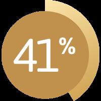 Graphique montrant 41%