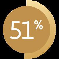 Graphique montrant 51%