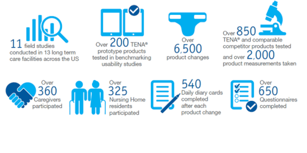 TENA Complete Innovation Infographic - TENA professionals