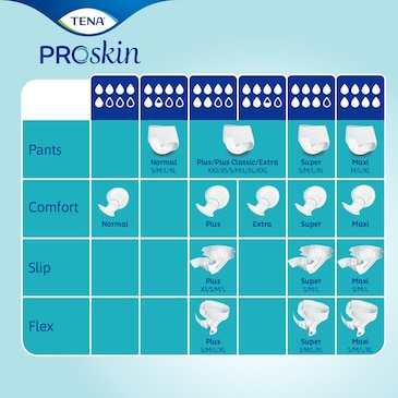 TENA ProSkin range of trusted absorbent incontinence products