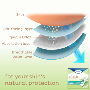 TENA Intimates Moderate Thin pad has an absorbent core for bladder leakage protection