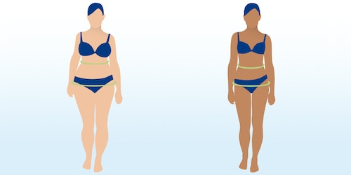 A diagram illustrating two figures with different body types. Each has a green line around her waist and hips.