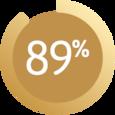 يظهر الرسم 89٪