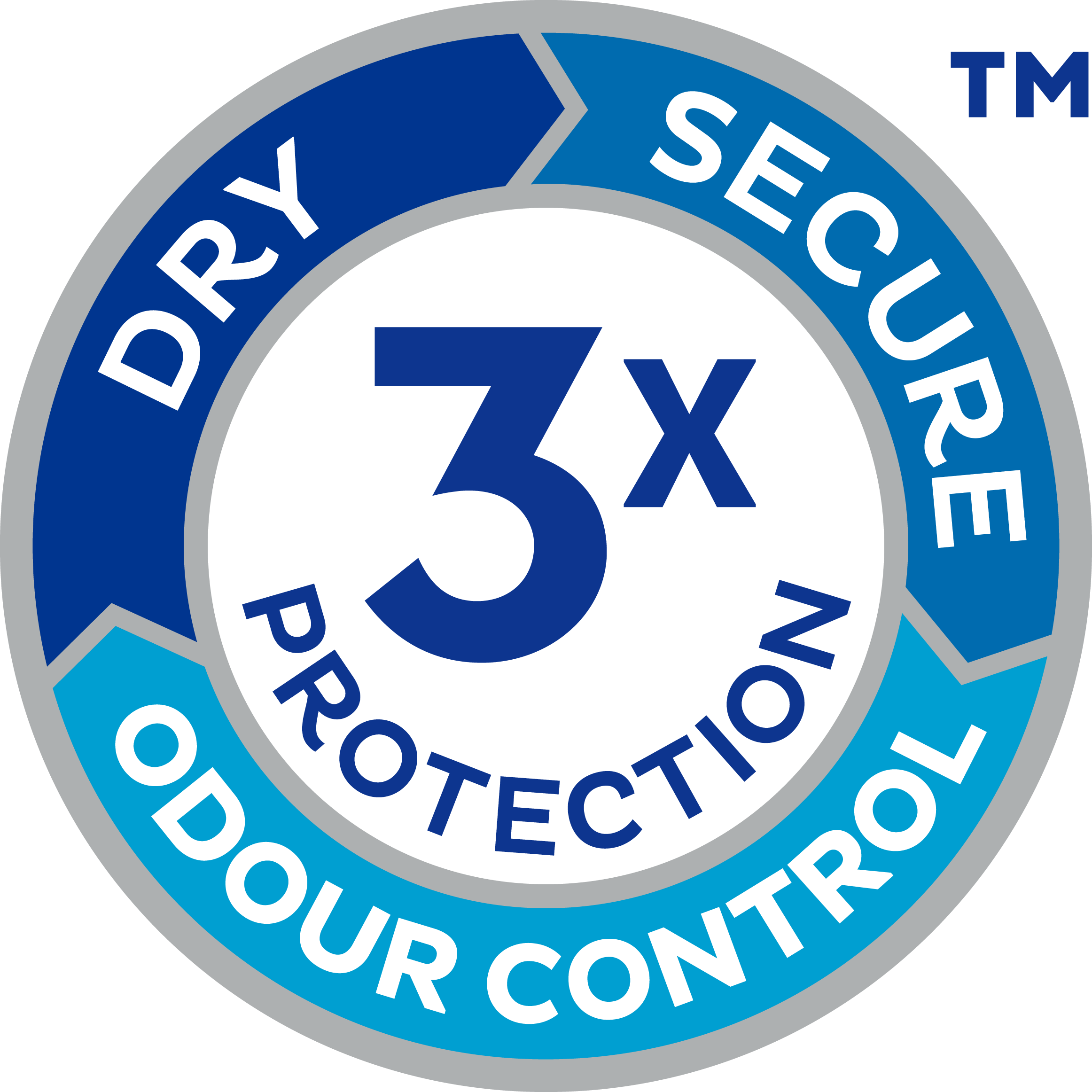 Triple protection for dryness, odour control and leakage security