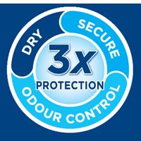 Ovo je simbol trostruke zaštite protiv istjecanja urina