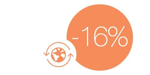 –16 %